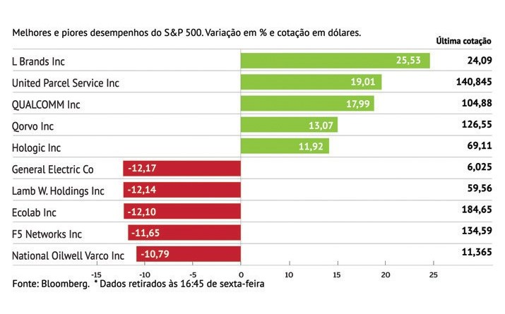 L Brands anima S&P 500